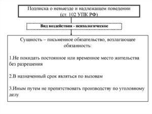 Нарушение подписки о невыезде смена адреса