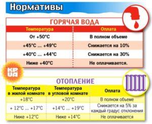 Температурная норма в угловой квартире зимой по закону 2019