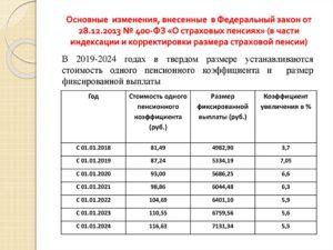 Фз 400 с изменениями на 2019 год о пенсиях комментариями