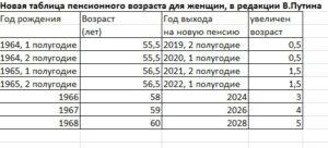 Как выходят на пенсию женщины в украине