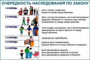Сводные дети как могут претендовать на наследство