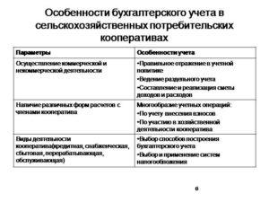Бухалтирский учет гаражных кооперативов не оуществляющих комерческую деятельность