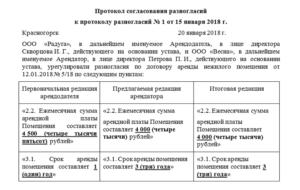 Торги по гражданскому кодексу и протокол разногласий