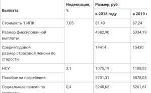 Индексация страховых ежемесячных выплат фсс в 2019 году