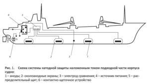Защита от коррозии корпуса судна