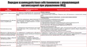 Фз утверждающие порядок отчетов ук перед жильцами