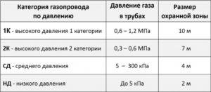 Надземный газопровод среднего давления амортизационная группа