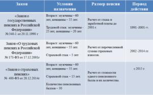 Как начисляется пенсия если стаж 10 лет