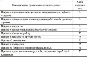 Командировки длительные и краткосрочные сроки хранения в рб