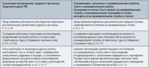 Трудовой договор условия изменение условий трудового договора муниципального служащего