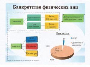 Сумма долга по процедуре банкротства