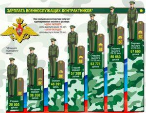 Сколько получают военнослужащие находящиеся в распоряжении