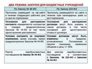 223 фз о закупках последняя редакция 2019 скачать