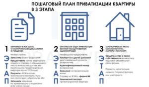 Можно ли продать квартиру с долгом и не приватизированную