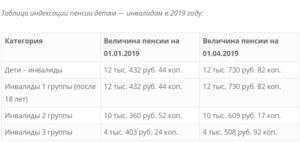 Размер пенсии детей инвалидов в москве 2019