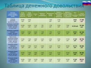 Мо когда в белоруссии увеличат денежное содержание офицеров в 2019 году