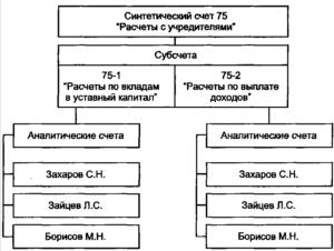Бухгалтерские проводки по счету 75 расчеты с учредителями