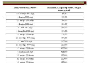 Размер минимальной зарплаты