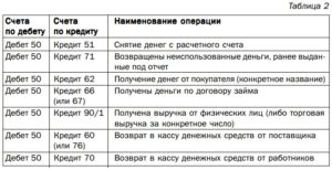Таблица счета дебит и кредит