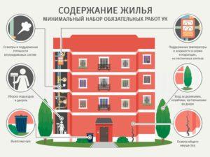 Какие услуги входят в содержание и ремонт жилого помещения