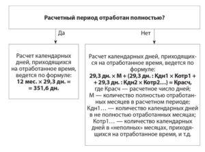 Правила индексации зарплаты при начислоении отпуска
