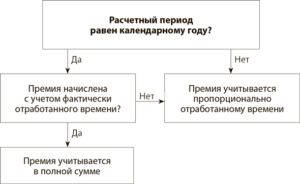 Годовую премию начиляют за производственные показатели или пропорционально отработанному времени