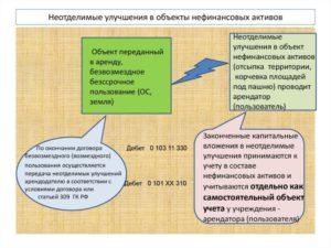 Договор ипотеки с неотделимыми улучшениями