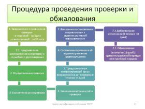Порядок проведения внеплановой проверки роспотребнадзором