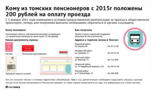 Екатеринбург где оформить компенсация за проезд пенсионерам