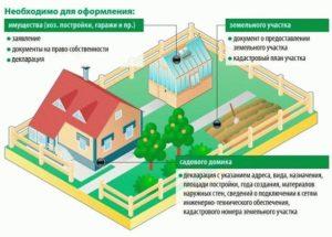 Какие нужны документы для оформления права собственности на сооружение