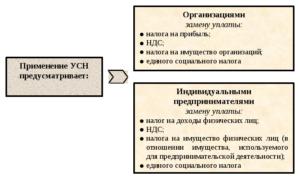 Доходы по патенту и усн по разным видам деятельности