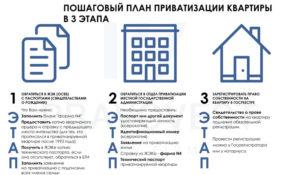 Считается ли квартира в собственности если есть договор о приватизации