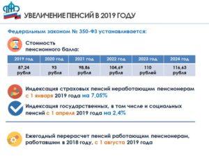 Будет ли добавка к пенсии в апреле неработающим пенсионерам в 2019 году
