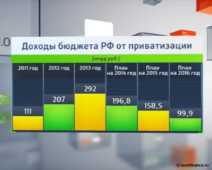 Статистика о приватизации на 2019 год