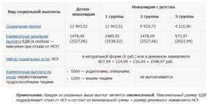Московские доплаты инвалидам по нсу