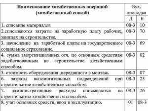 Отражение затрат на модернизацию основных средств проводки