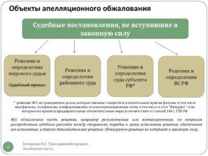 Порядок обжалования решения районного суда в апелляционном порядке
