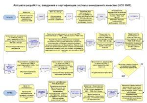 Организовывать внедрение разработанных технических решений и выполненных разработок
