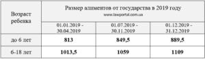 Какой размер алиментов с неработающего в 2019 году на двоих детей