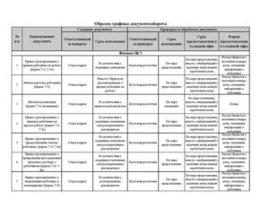 Скачать образец графика документооборота к учетной политике