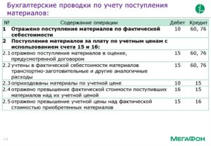 Бухгалтерские проводки при поступлении материалов на сельскохозяйственное предприятие 2019 г