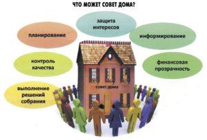 Зачем нужен совет многоквартирного дома