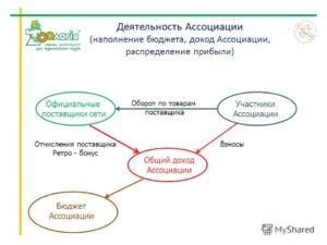 Как зарегистрировать ассоциацию