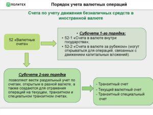 Задачи учет валютных операций по счету 52 на примере с проводками