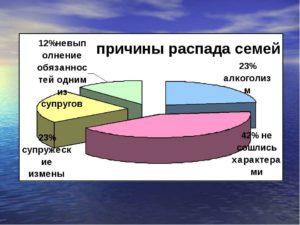 Причины распада семей в россии