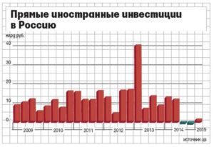 Как дела в россии с иностранными инвестициями проблемы