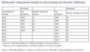 1967 года рождения во сколько лет на пенсию