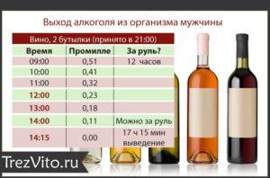 Сколько алкоголя в крови допустимо по правилам