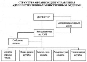 Должность административный специалист