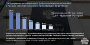 Куда лучше переехать в россию по переселению програме